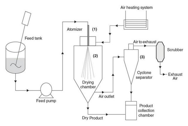 Spray drying process