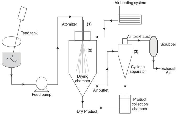 Schematic of spray drying machine