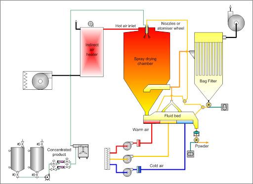 Spray dryer structure