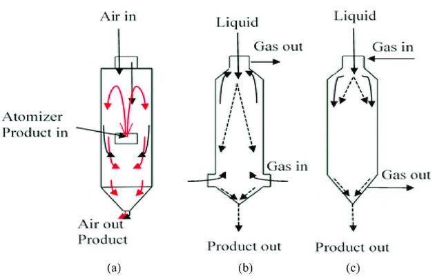Air flow in spray dryer
