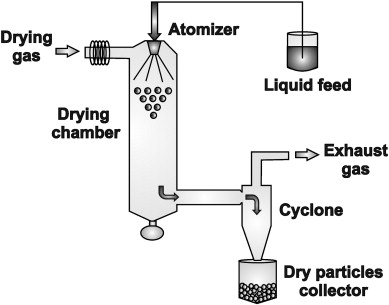Components of spray dryer