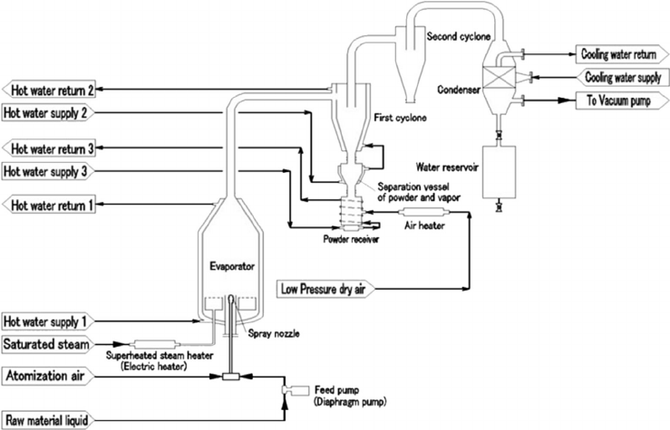 Vacuum spray drying system