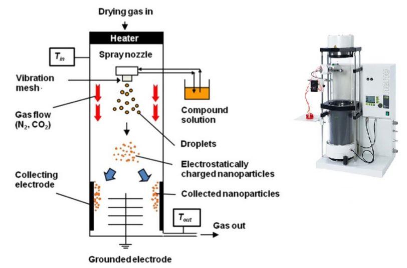 Parts ceramic spray dryer