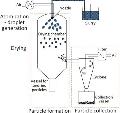 Ceramic spray dryer