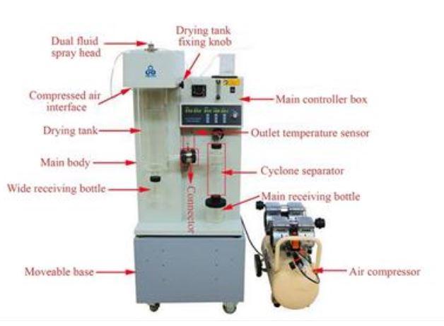 Spray dryer with air compressor