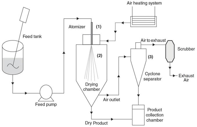 Ceramic spray dryer system