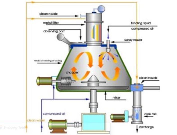 Parts of granulator machine