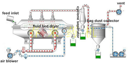 Drying Process of Fluid Bed Dryer