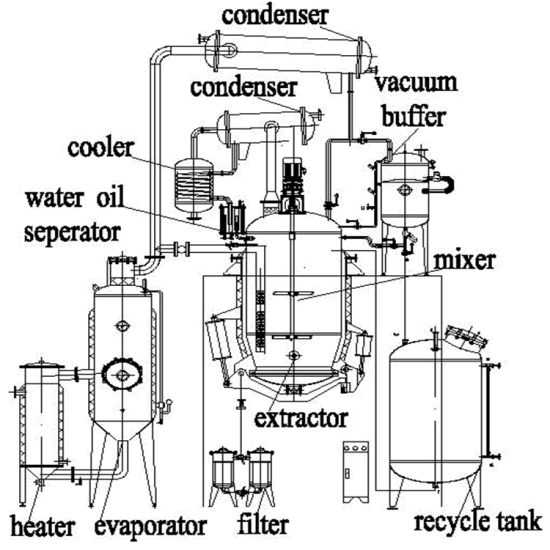 Parts of Chinese Herbs Extraction Machine