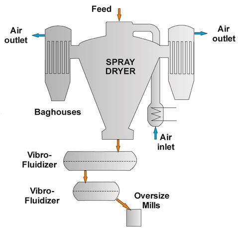 Milk spray dryer system