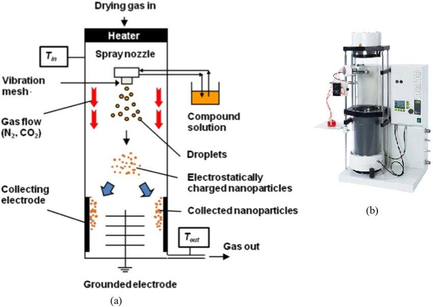 Components of laboratory spray drayer machine