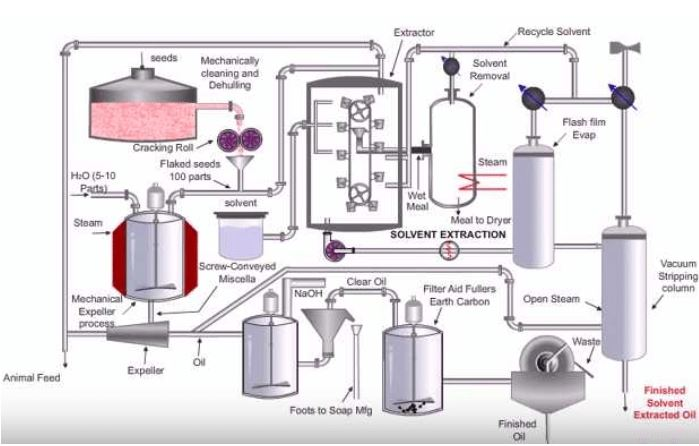 Flow diagram for solvent extraction