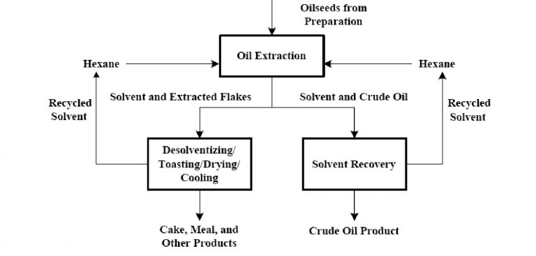 Processes In Operation Of Plant Solvent Extraction Machine
